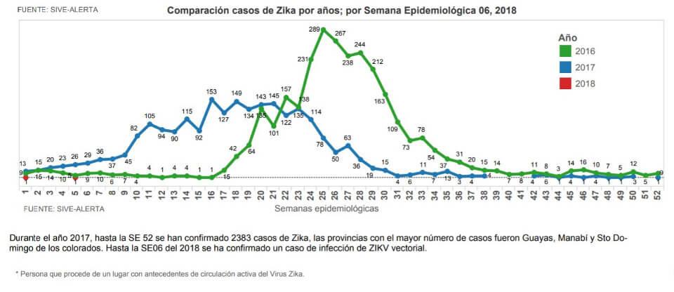 Zika virus in Ecuador